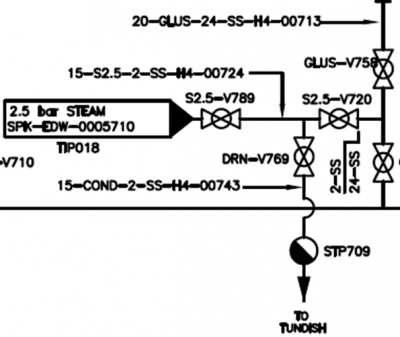 Existing glucose feed system